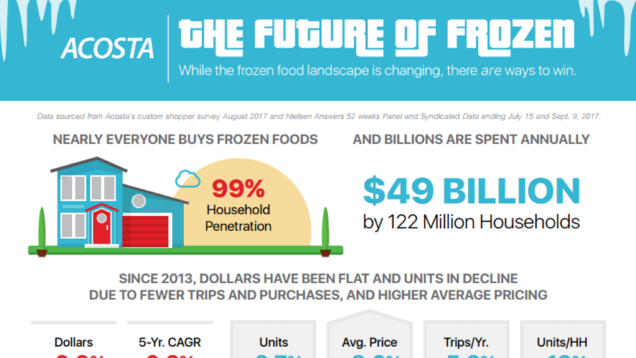 Acosta unveils cold hard facts about the future of the frozen section